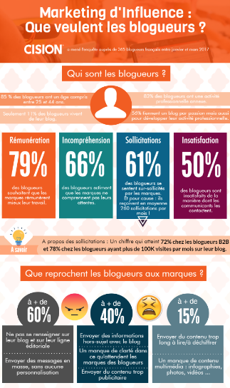 infographie-influence-marketing-rp