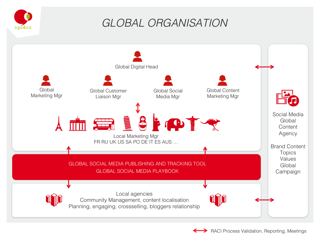 Organisation internationale