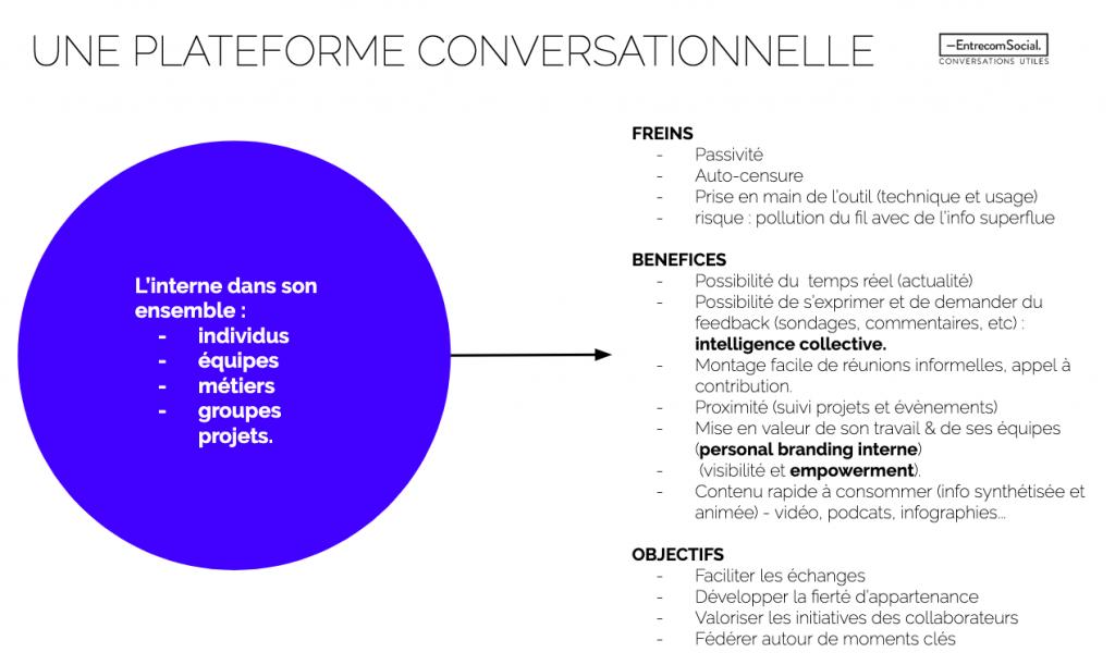 Freins et bénéfices d'une plateforme conversationnelle collaborateurs. Entrecom Social